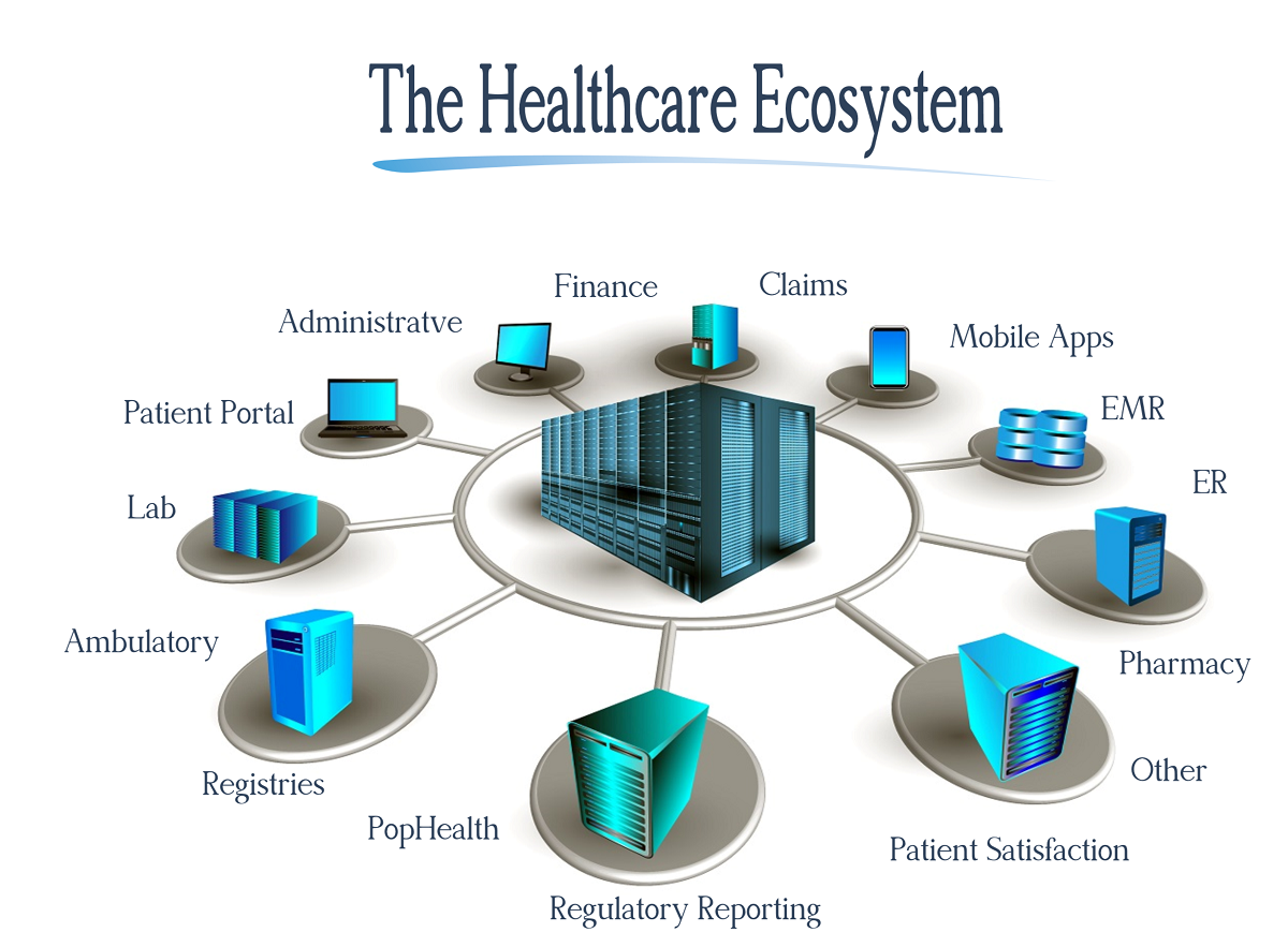 defining interoperability in healthcare systems Integration is a process of getting disparate technology, such as medical devices and an emr system, to send and receive intelligible data by the simplest means possible interoperability, on the other hand, is far more complex.